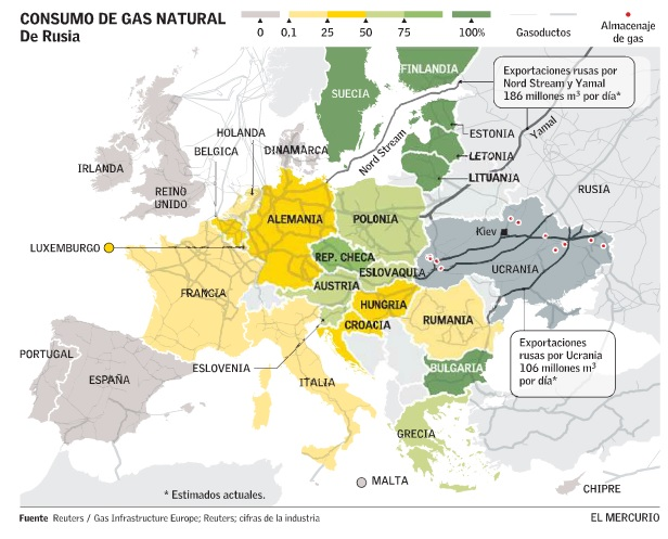 Consumo de gas natural de Rusia